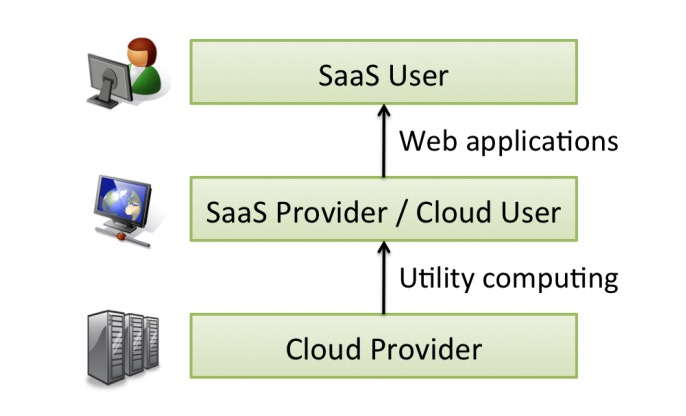 cloud computing roles